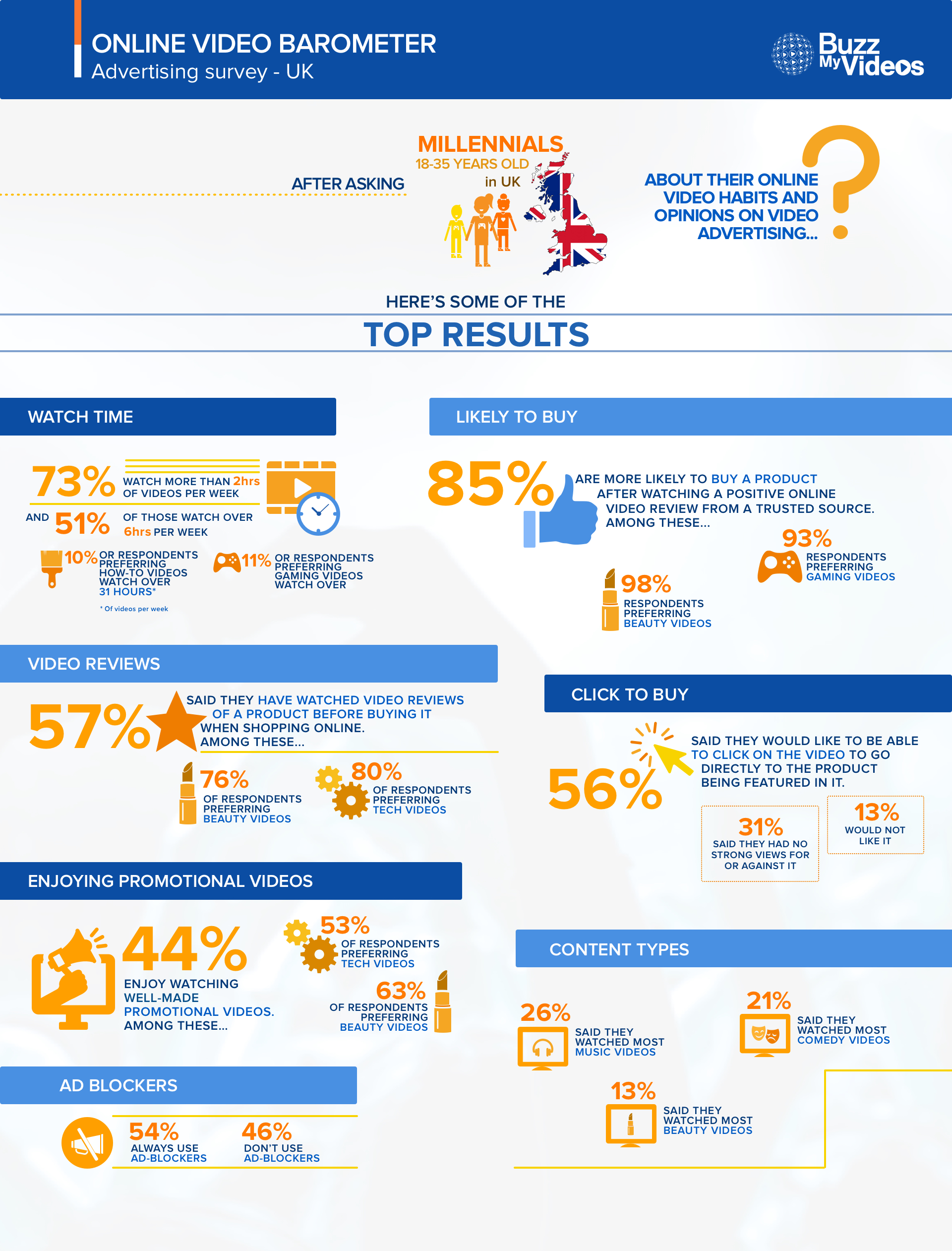Infographic UK Online Video Barometer Jul2016